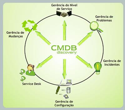 CMDB Discovery